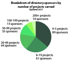 Fiscal sponsors and projects